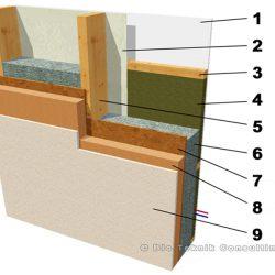 Composition du mur