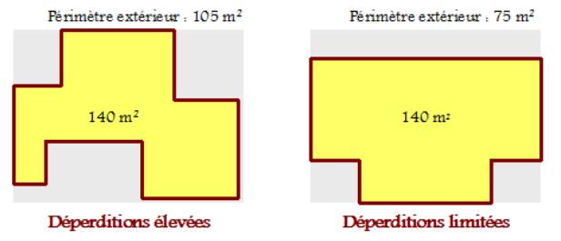 Forme et volume de la maison -  Source : © Polénergie