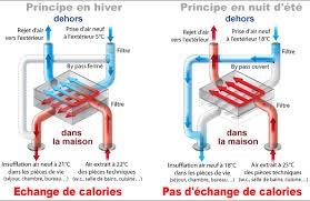 Principe de l'échangeur de chaleur de la VMC double flux